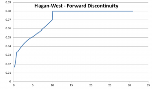 Discontinuity in Hagan West - fwd plot
