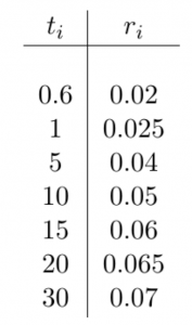 Discontinuity in Hagan West - input table