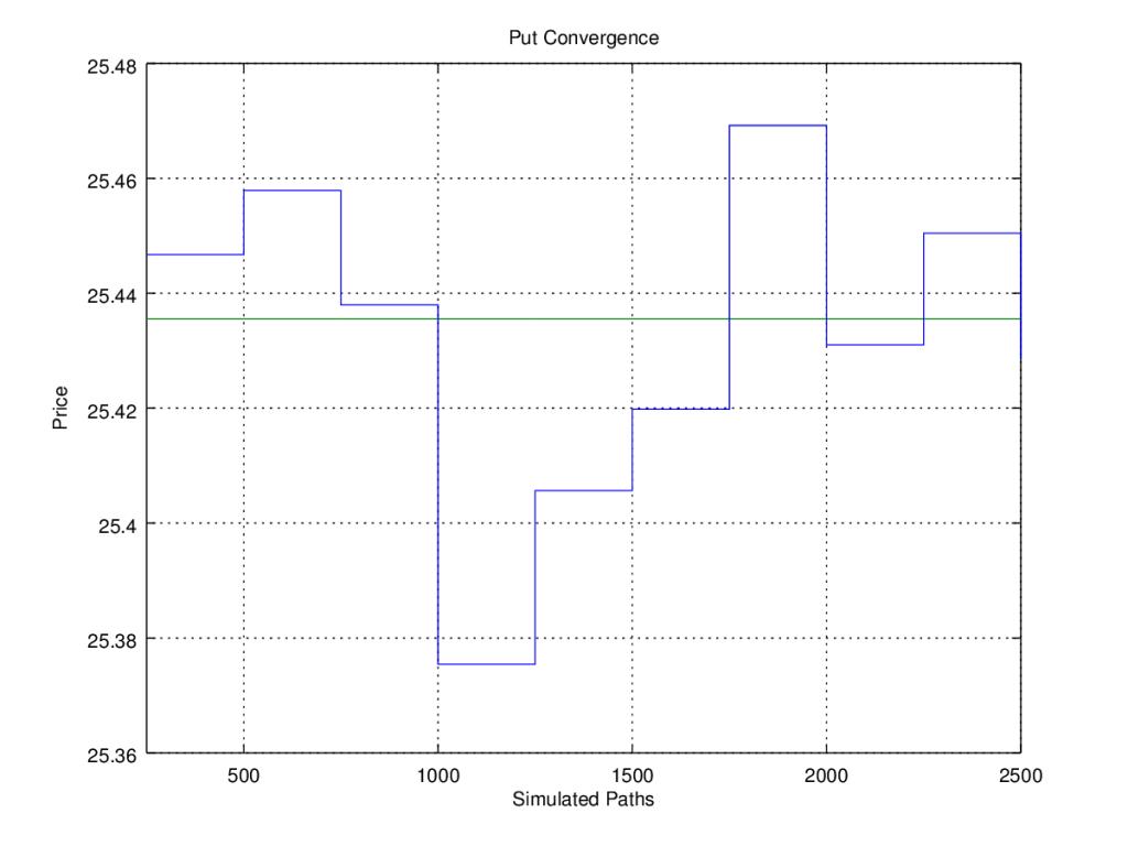 comvergence-put
